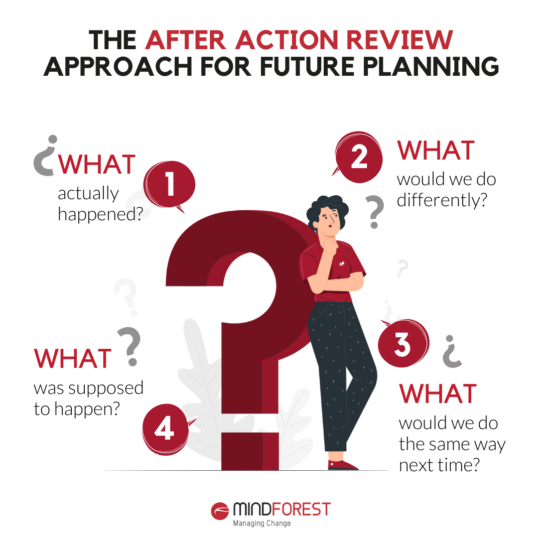 After Action Review MindForest